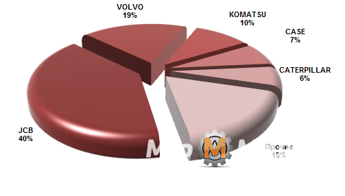 График экскаваторы-погрузчики марки янв-авг 2015